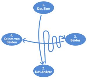 Visualisierung der Tetralemma Methode um Entscheidungen zu treffen: Das eine, das andere, etwas drittes oder keins davon